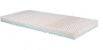 Jak vybírat matrace podle velikosti